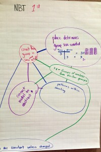 Grade 1 Number and Operations Concept Map
