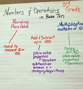 Grade 3 Number and Operations Concept Map