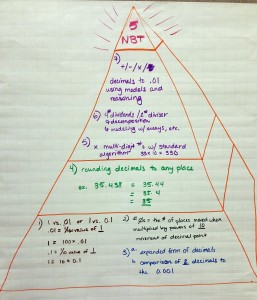 Grade 5 Number and Operations Concept Map