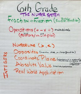 Grade 6 Number and Operations Concept Map